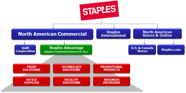 Staples_Delivery