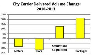 city_carrier_volume_changes