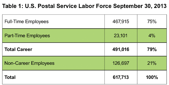 usps_labor_force_September_2014