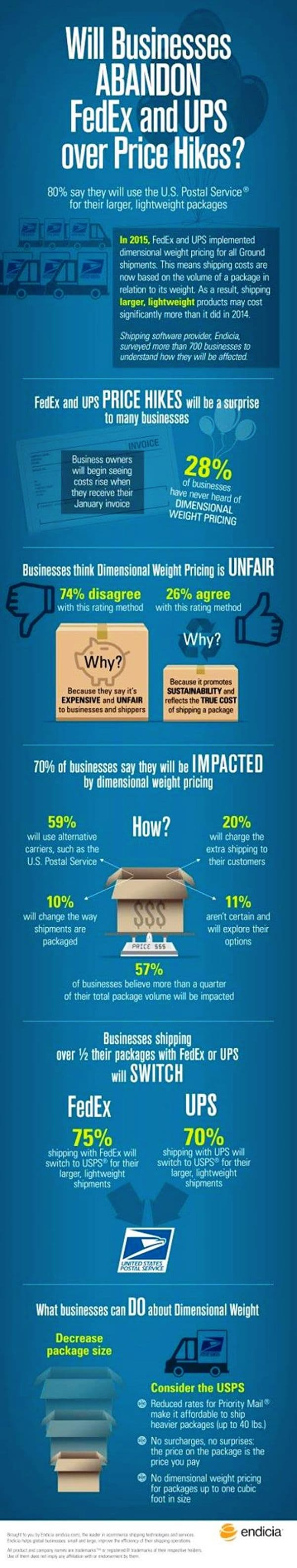 infographic_dimensional_pricing