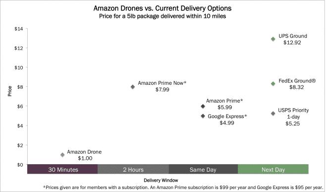 Amazon_Drone_Comparison