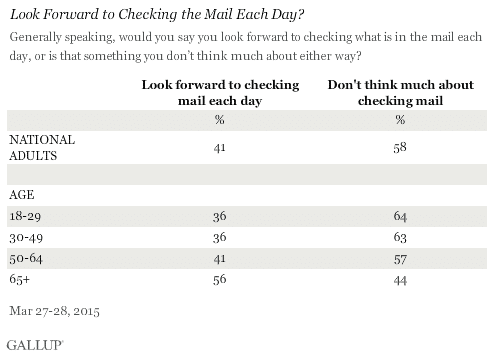 gallup_poll_mail_delivery