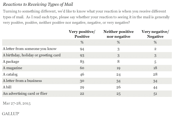 gallup_types_mail