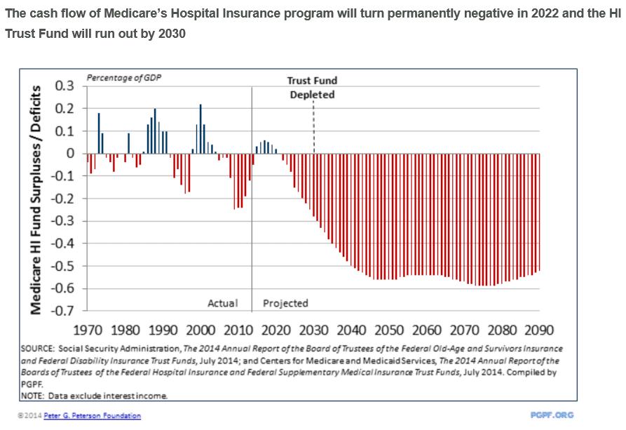 Medicare Deficits