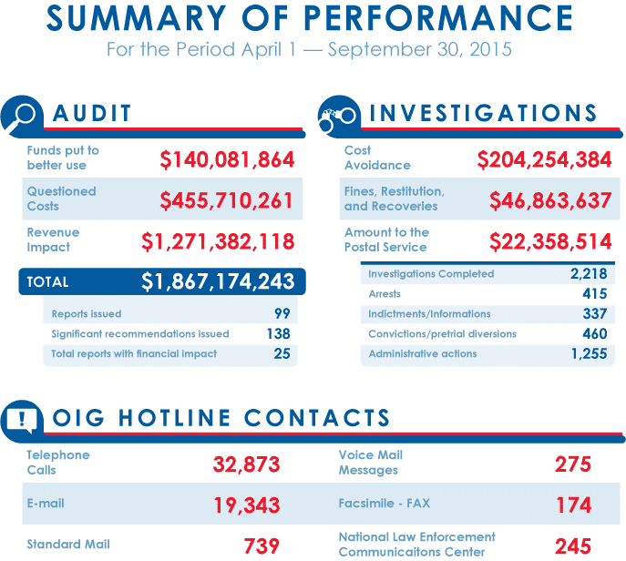 SARC-FALL-2015_Summary-of-Performance_web