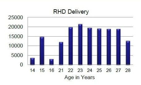 rh_delivery+llv