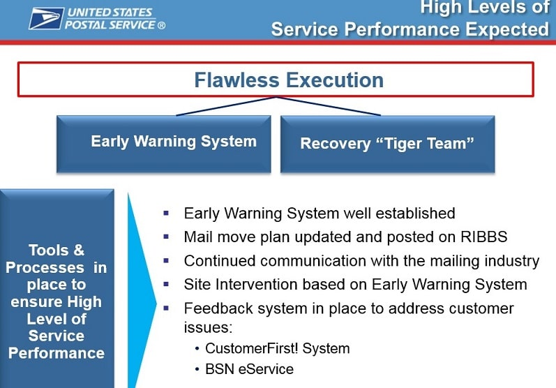USPS Network Rationalization Phase Flawless Execution