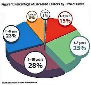 deceased_lessors_time