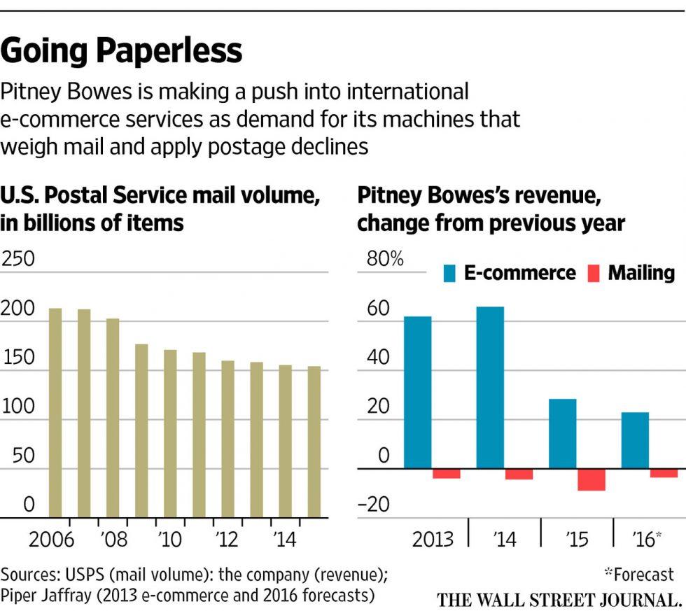 pitney_bowes_revenue
