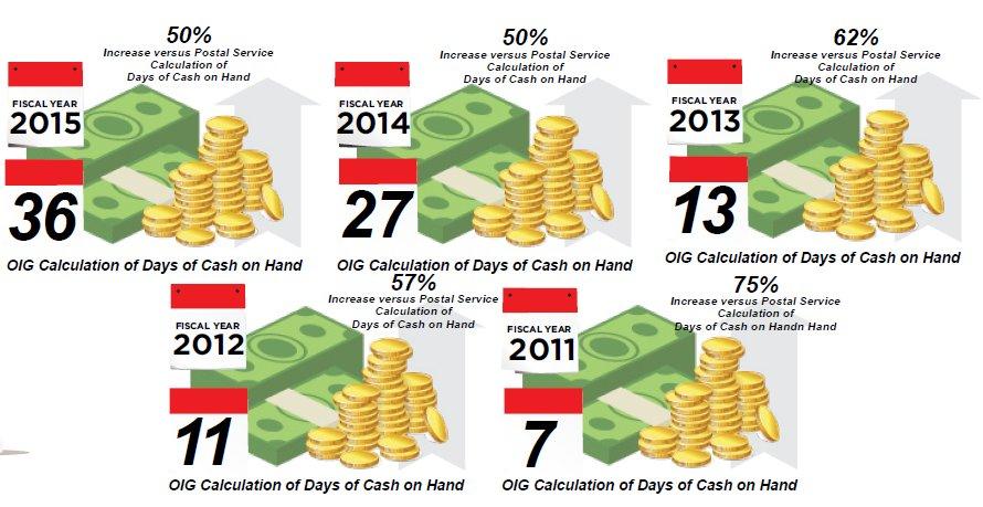 days-of-cash-on-hand-oig-1