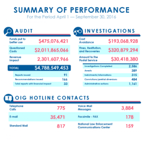 sarc-oig_fall_2016_summary-of-performance