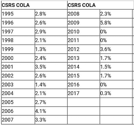 csrs-cola-december-2016