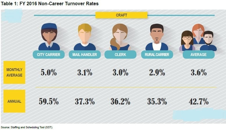 what is considered a high turnover rate